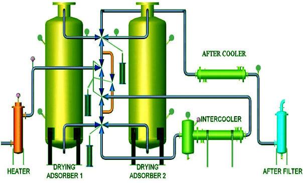 Heat of Compress Dryer