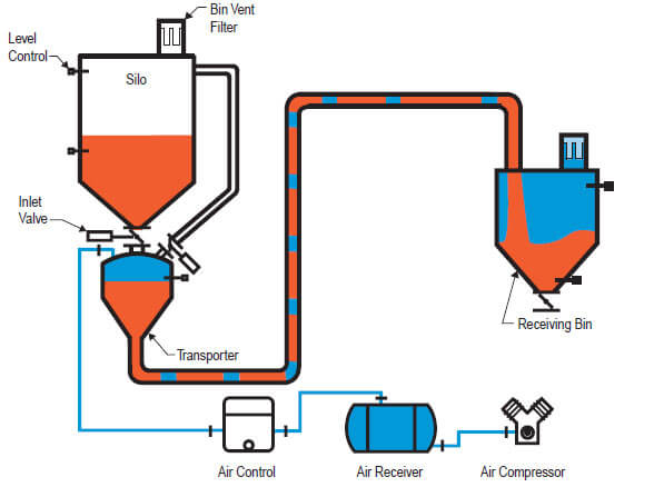 Pneumatic Conveying System Manufacturer Supplier Amp Exporter