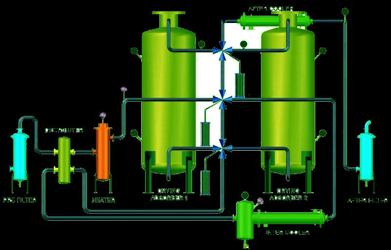 Split Flow Type Dryer