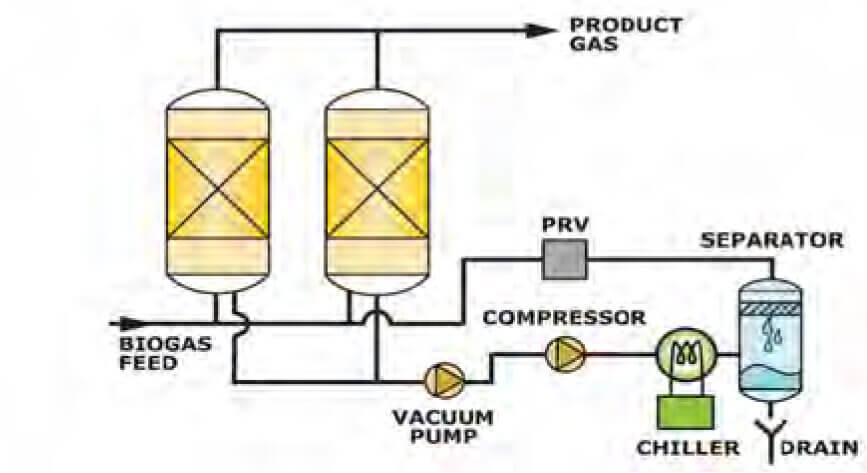 Bio Gas Purification
