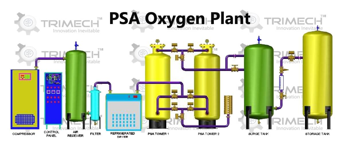 Things you must know about PSA Oxygen Plant